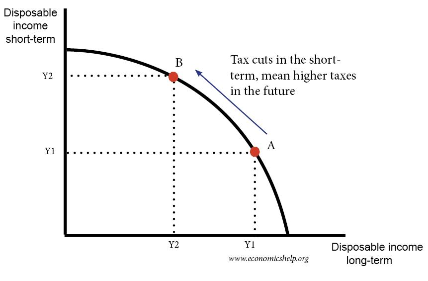 ricardian-equivalence