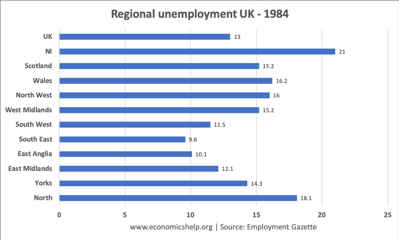 uk-regional-unemployment-1984