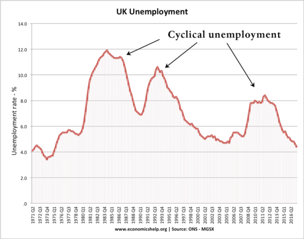 cyclical-unemployment