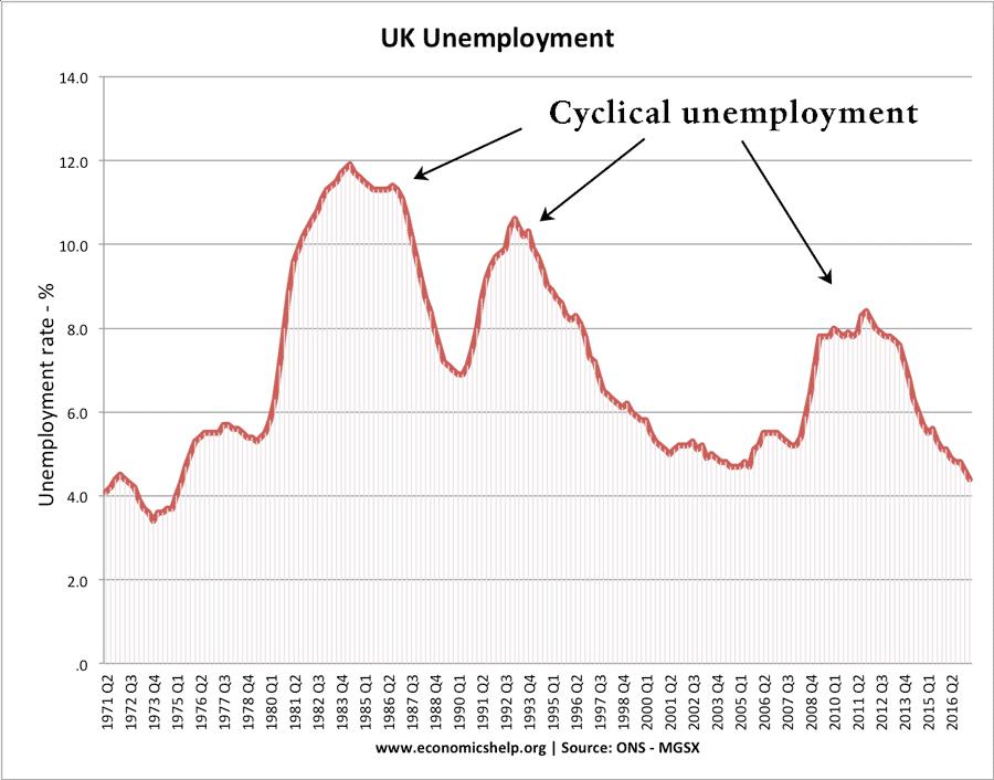 cyclical-unemployment