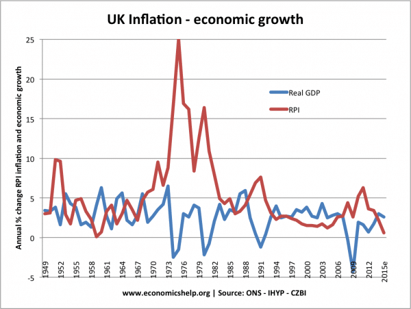 economic-growth-inflation