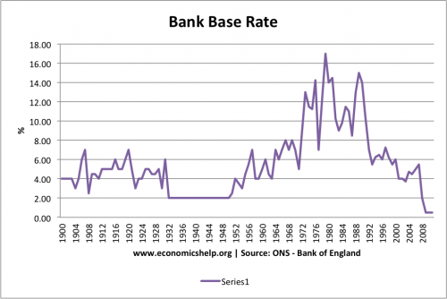 interest rates 1900-2011