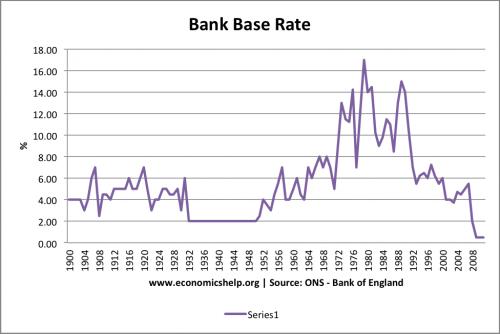 interest rates 1900-2011