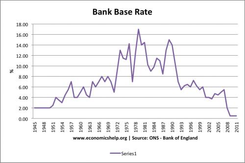 interest-rates-1945-2011