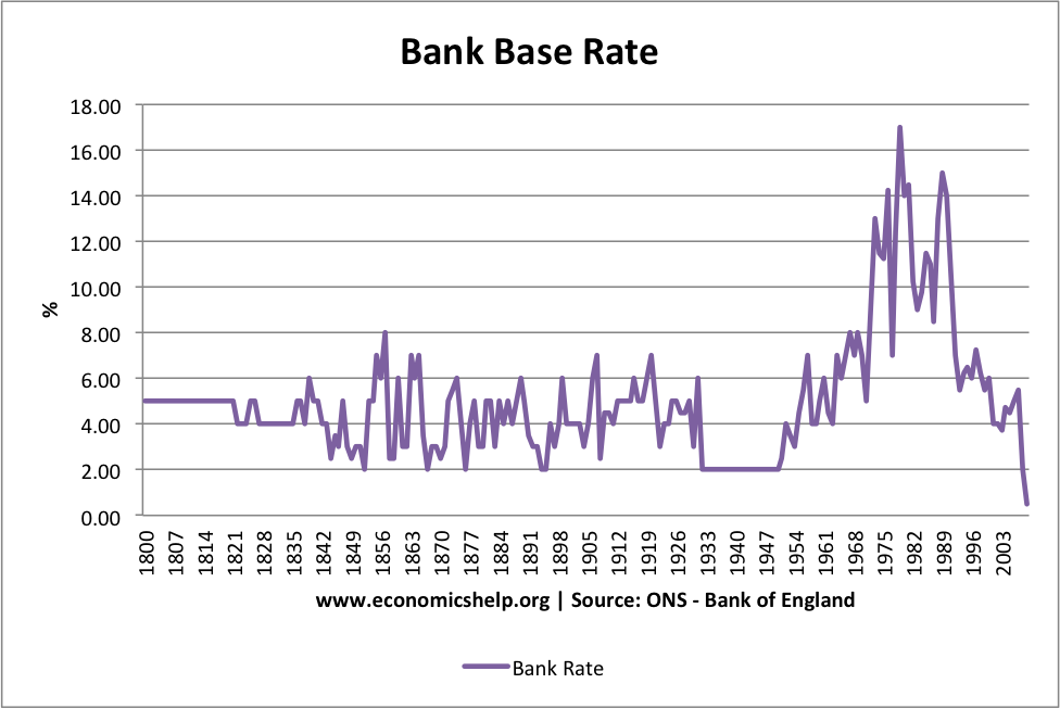 Historical Interest Rates Uk Economics Help