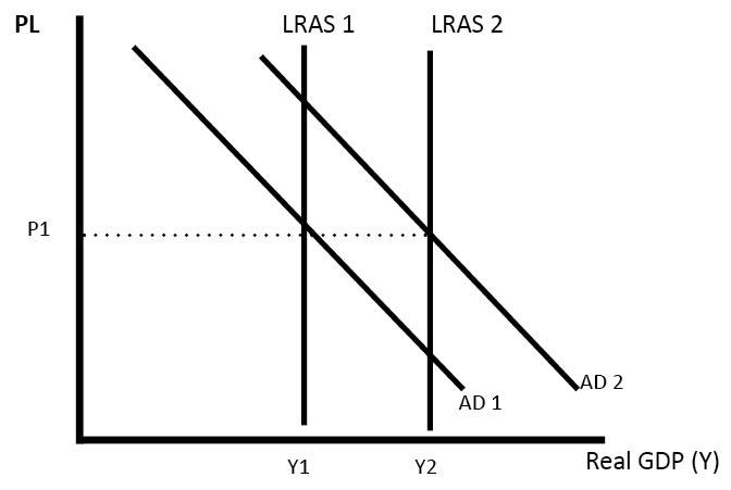 long-run-economic-growth-LRAS-AD