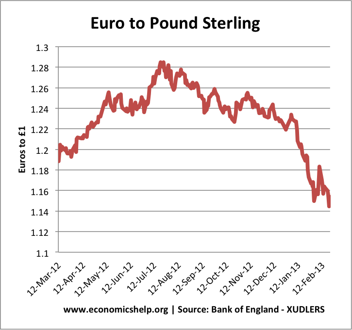 Latest Sterling Exchange Rates At Bank Of England