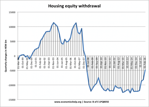 housing-equity-withdrawal