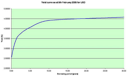 Bond Yield Curve