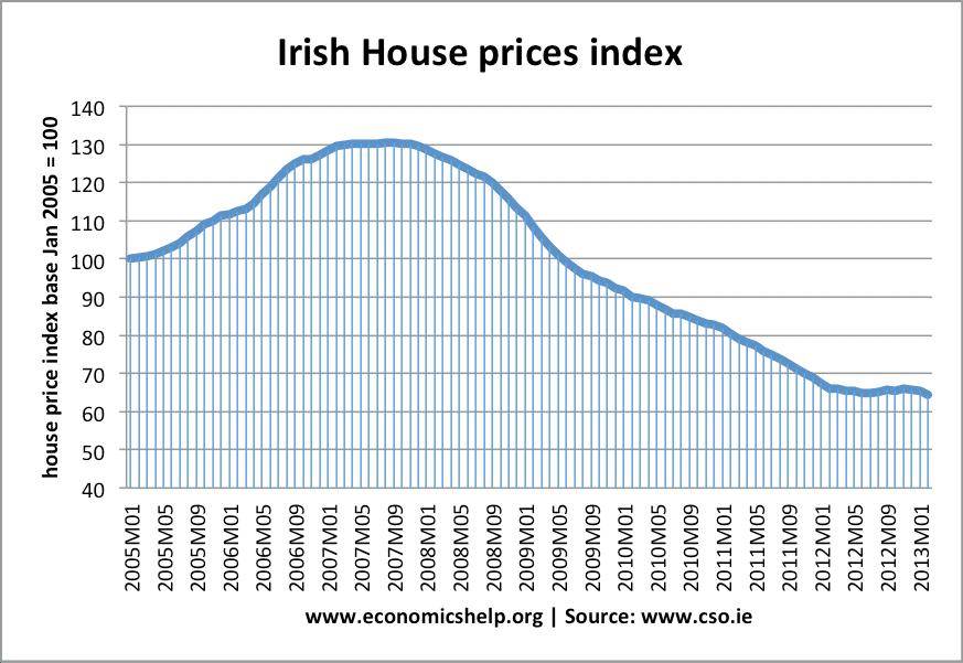 irish-house-prices
