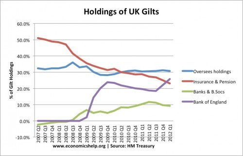 percent-gilt-holdings