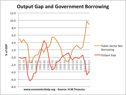 Borrowing and Output Gap