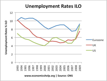 Unemployment ILO comparisons