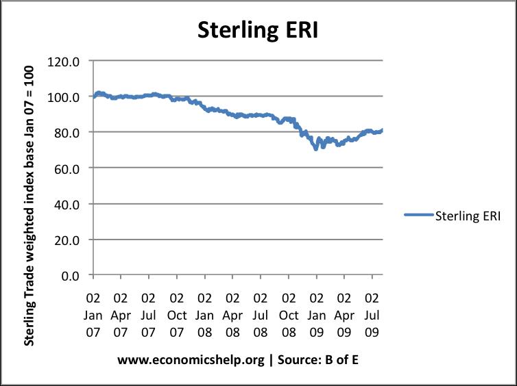 Sterling-ERI-BofE-08-09