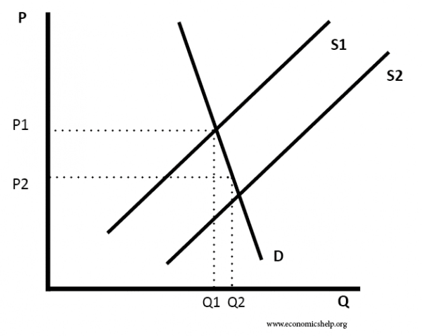 increase-supply-inelastic-demand