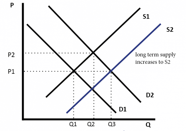 compare and contrast demand and supply in economics I will then compare and contrast both theories economics: demand and quantity demanded - executive economics is the study of supply and demand.