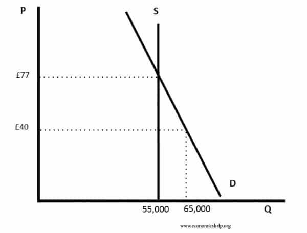 price-below-equilibrium