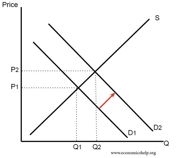 Diagrams for supply and demand economics help increase in demand ccuart Images