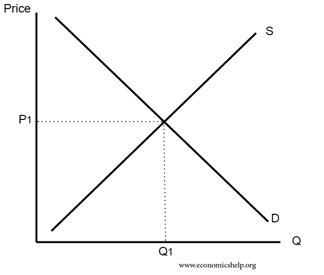 Supply and Demand Curve