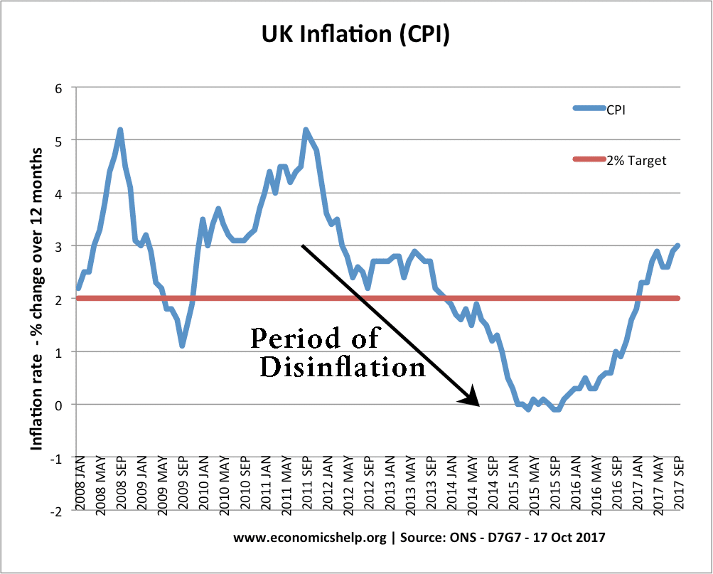 dinsinflation-cpi-inflation