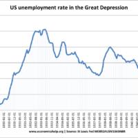 us-unemployment-1930s-great-depression