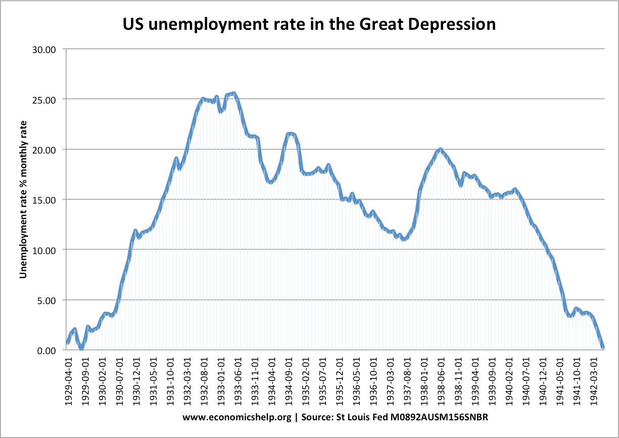 Chart of U.S. Unemployment Rate