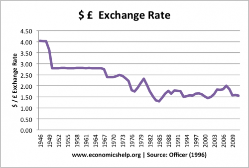 £$-excahnge-rate
