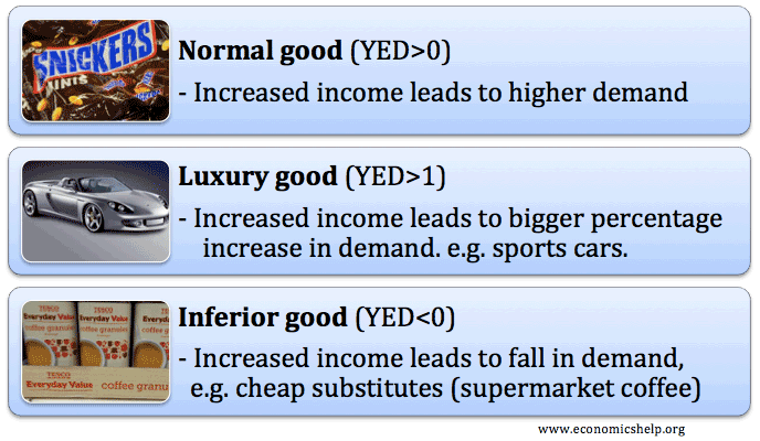 Different Types Of Goods Inferior Normal Luxury Economics Help