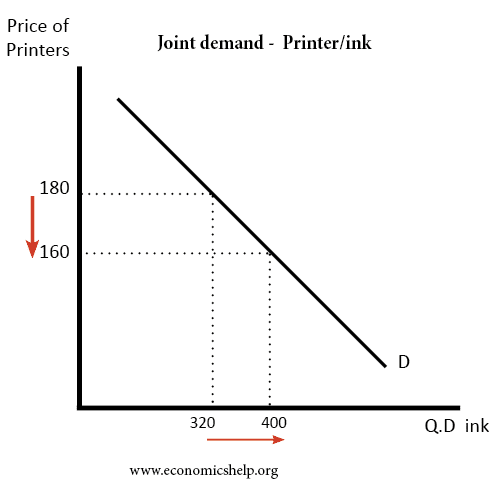 Joint Demand Economics Help