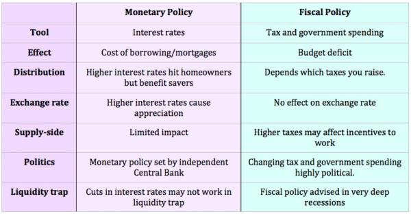 monetary-vs-fiscal-policy