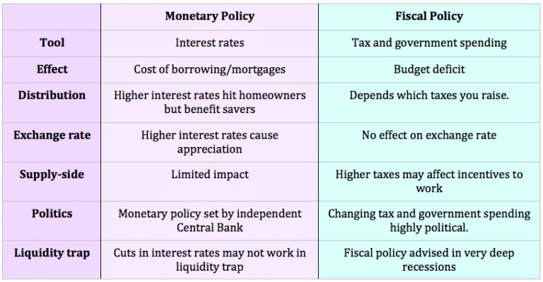 explain how fiscal and monetary policy