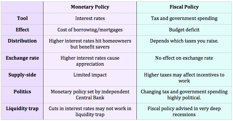 monetary policy vs fiscal policy economics help monetary vs fiscal policy