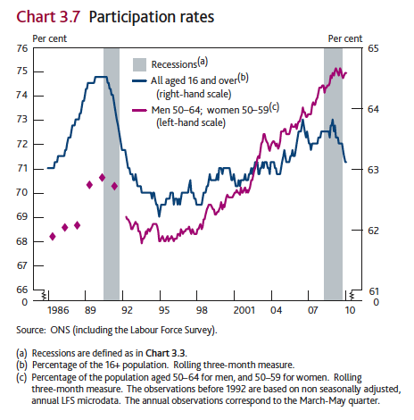 Participation Rate UK