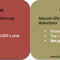 gross-net-pay
