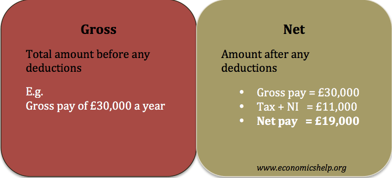 gross and net profit difference