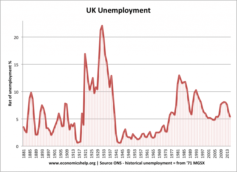 relationship between budget deficit and unemployment