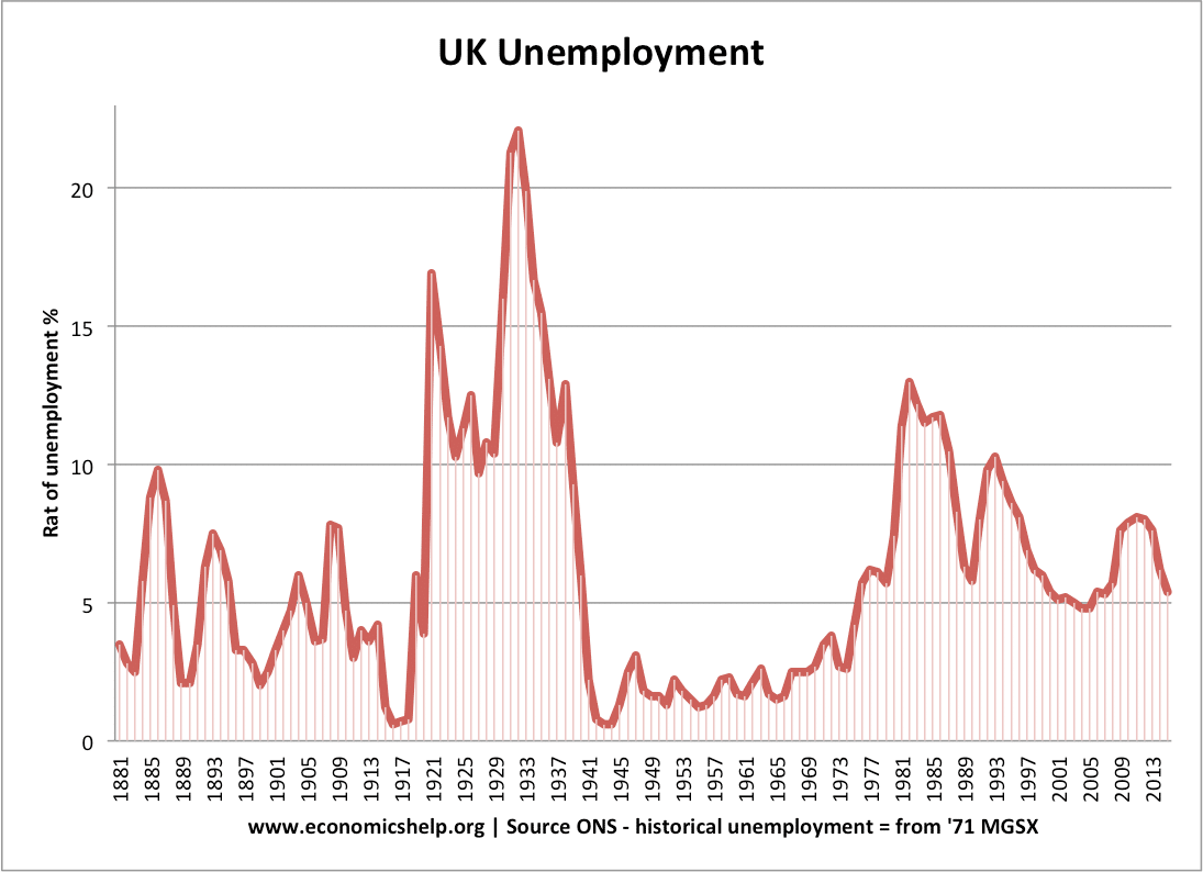uk unemployment stats and graphs economics help uk unemployment 1881 2015