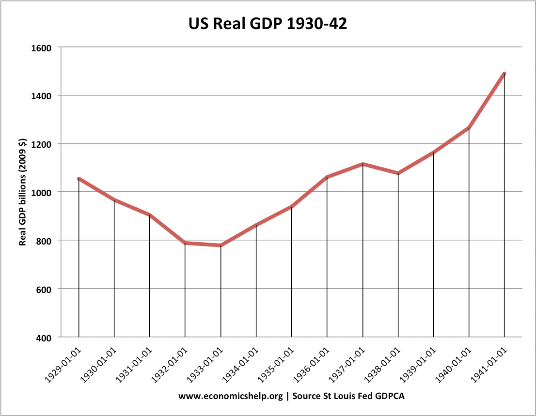 us-real-gdp-1929-42