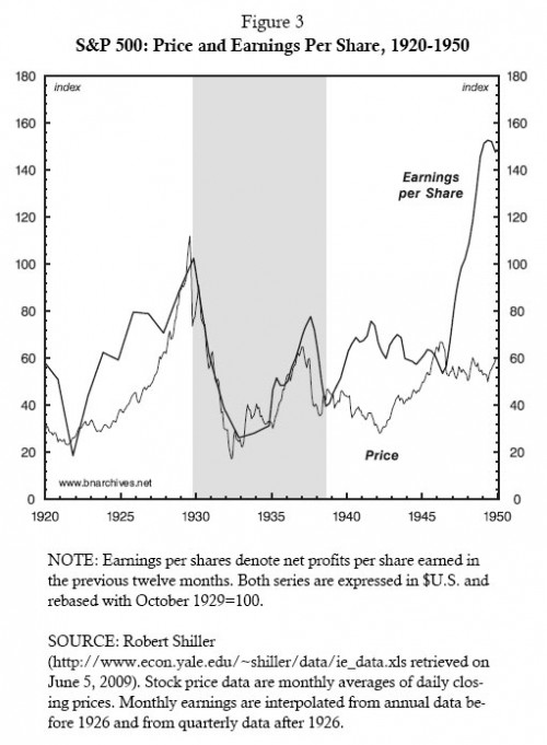 US Share prices 1920s