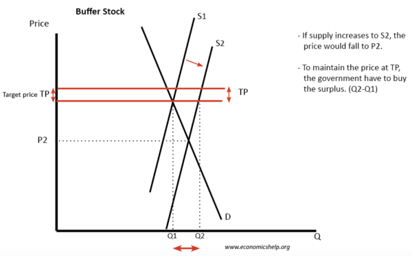 buffers-stock-price-controls