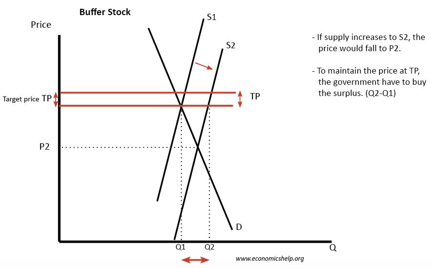 buffers-stock-price-controls