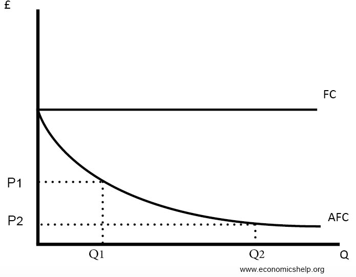 u shaped cost curve