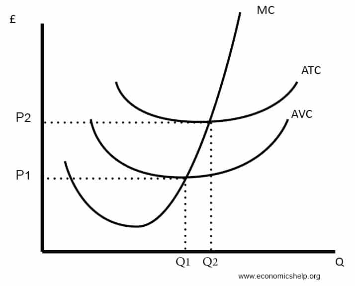 cost-curves-mc-atc-avc