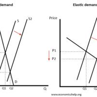 effect-increase-supply-elasticity