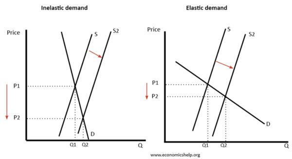 Price Elasticity Of Supply Economics Help