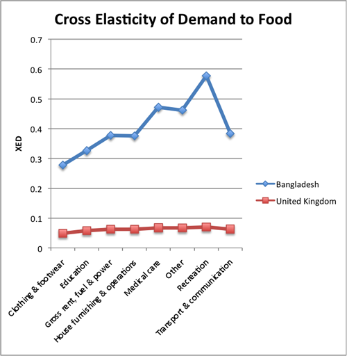 Elasticity of demand for food | Economics Help