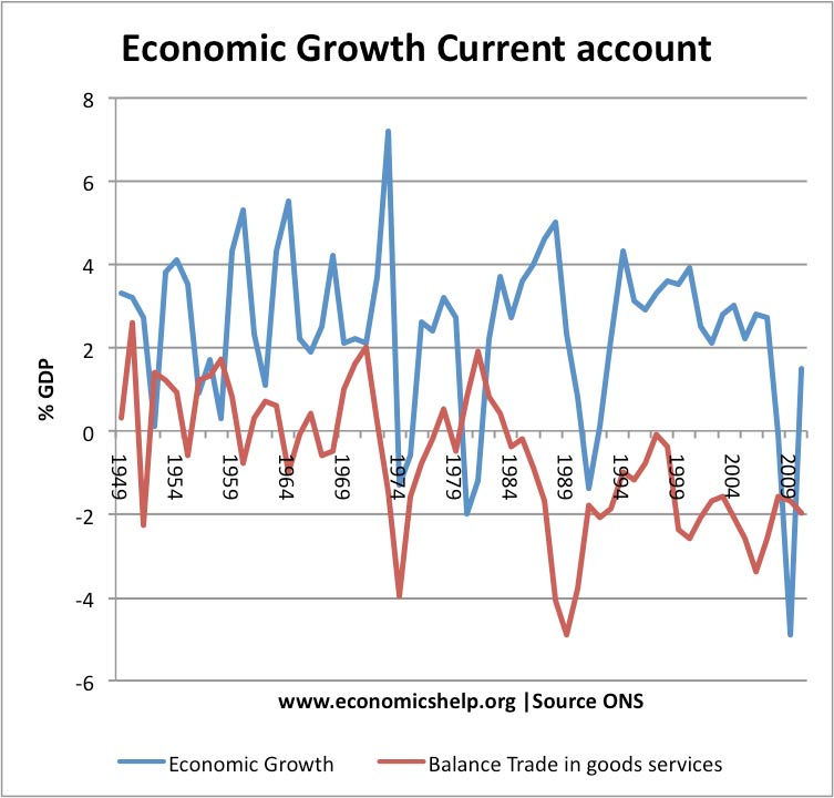 econ growth current