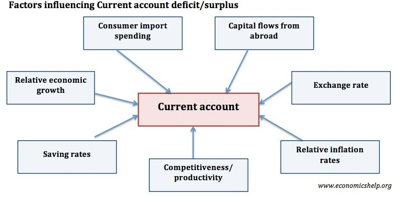 factors determining source of finance