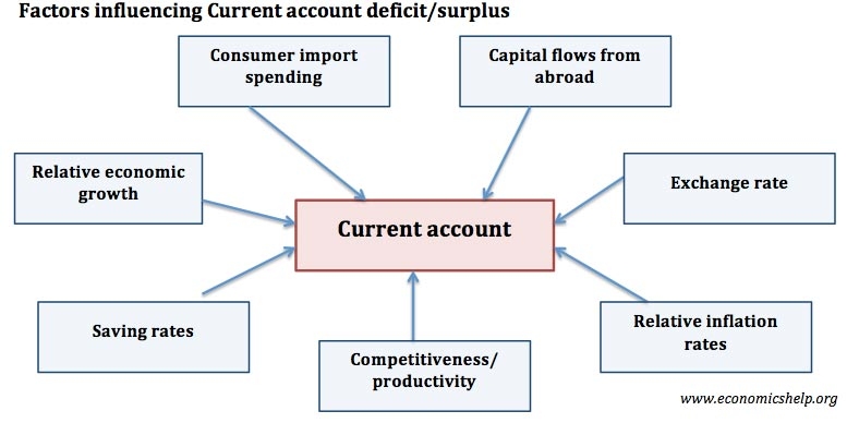 factors-affecting-current-account-deficit