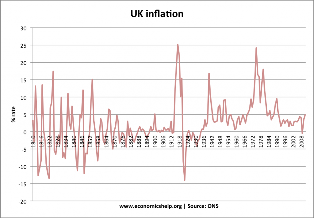 an analysis of the history and causes of inflation in the uk economy